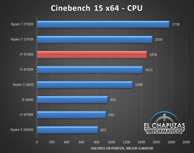 Pojawiła się pierwsza pełnoprawna recenzja Intel Core i7-9700K [2]