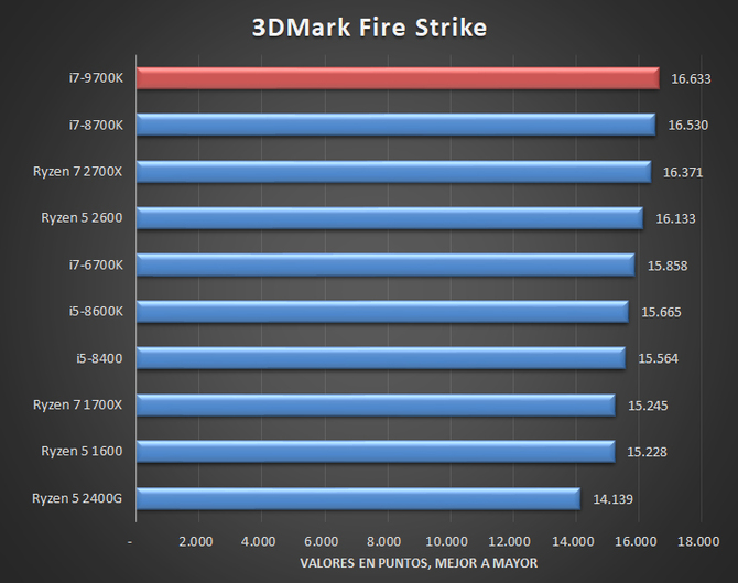 Pojawiła się pierwsza pełnoprawna recenzja Intel Core i7-9700K [3]