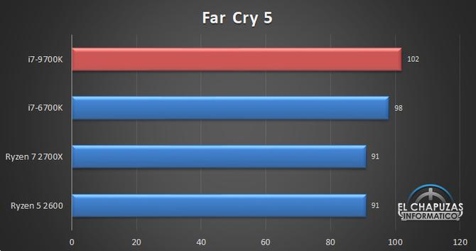 Pojawiła się pierwsza pełnoprawna recenzja Intel Core i7-9700K [7]