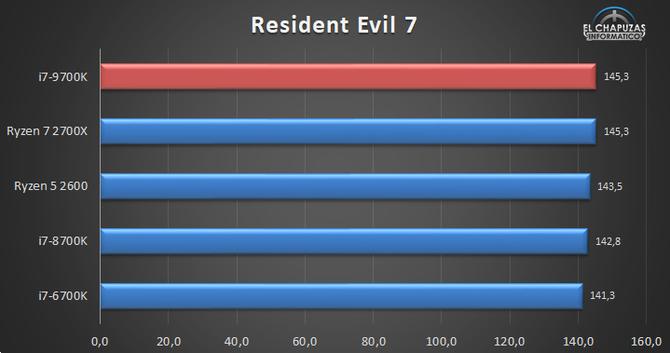 Pojawiła się pierwsza pełnoprawna recenzja Intel Core i7-9700K [8]