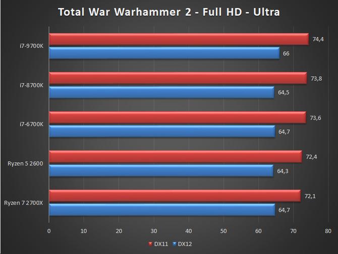 Pojawiła się pierwsza pełnoprawna recenzja Intel Core i7-9700K [10]