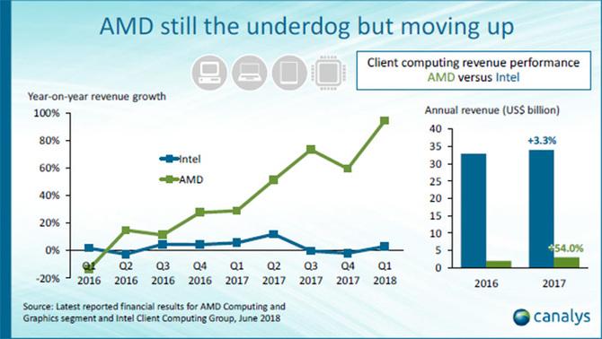 Canalys: za rok AMD może mieć szybsze procesory niż Intel [4]