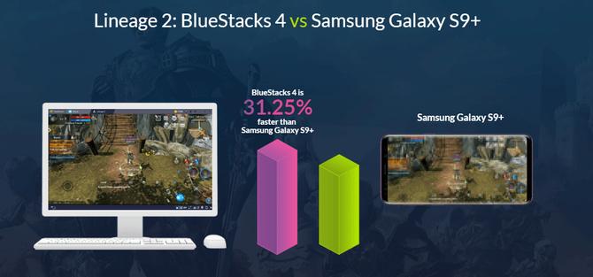 BlueStacks chwali się nawet 6x lepszą wydajnością od Galaxy S9+ [2]