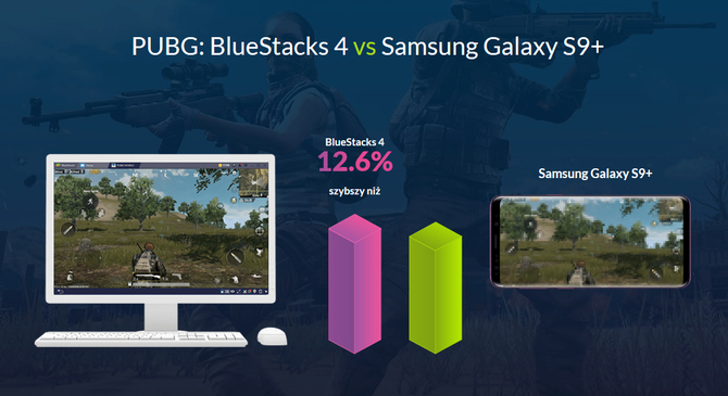 BlueStacks chwali się nawet 6x lepszą wydajnością od Galaxy S9+ [4]