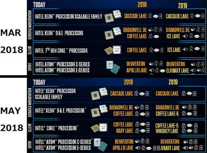 Premiera procesorów Intel Ice Lake przesunięta na 2020 rok [2]
