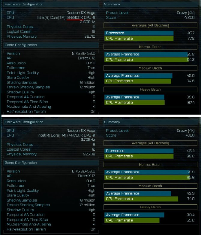 Intel Core i9-9900K - test w Ashes of The Singularity [2]