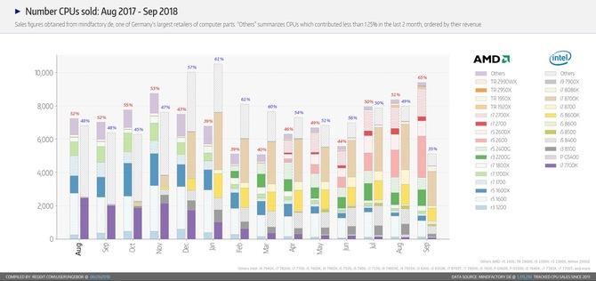 Mindfactory: procesory AMD gromią konkurencję od Intela [1]