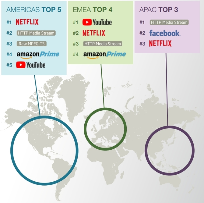 Netflix królem internetowych łącz. Zajmuje sporą część ruchu [1]