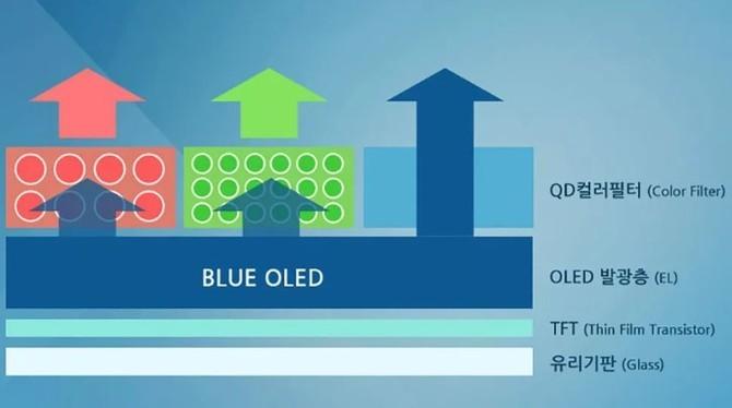 Produkcja paneli QD-OLED może w pełni ruszyć w połowie 2019 roku [1]