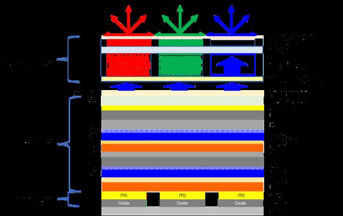 Produkcja paneli QD-OLED może w pełni ruszyć w połowie 2019 roku [2]