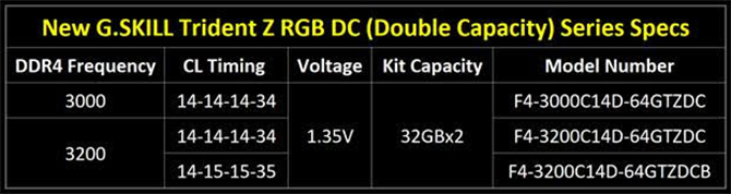 G.Skill przedstawia Double Capacity DDR4 32GB z serii TridentZ RGB [1]