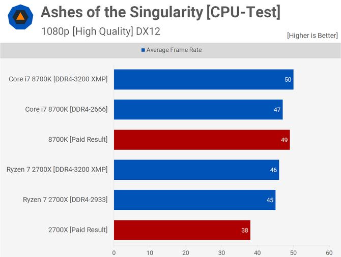 Intel Core 9. generacji - zmanipulowane testy w sieci?  [4]