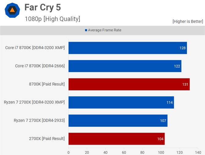 Intel Core 9. generacji - zmanipulowane testy w sieci?  [5]