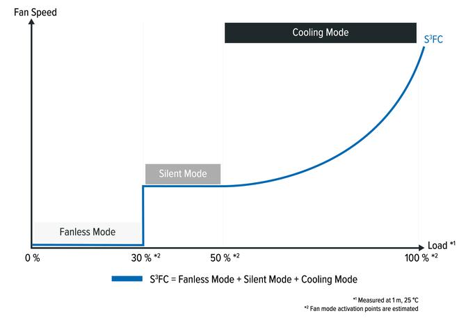 Seasonic Focus SGX - Pierwsze zasilacze SFX z 10-letnią gwarancją [2]