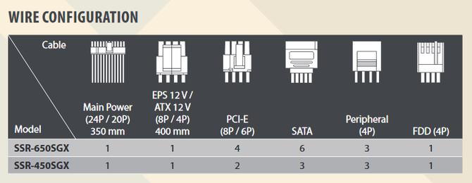 Seasonic Focus SGX - Pierwsze zasilacze SFX z 10-letnią gwarancją [3]