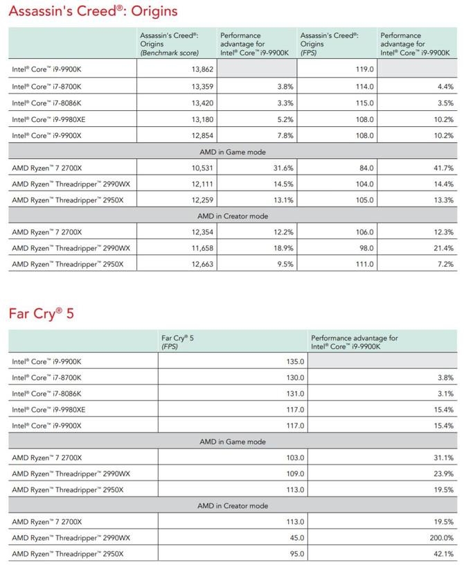 Core i9-9900K - nowe testy i znacznie mniejsza przewaga nad AMD [2]