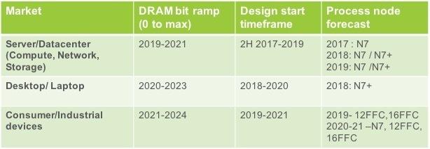 Cadence i Micron rozpoczną produkcję pamięci DDR5 w 2019 roku [1]