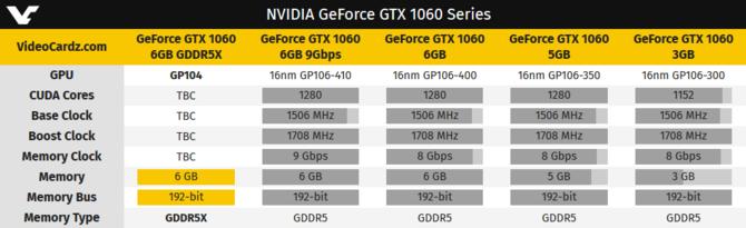 Gigabyte pracuje nad GeForce GTX 1060 z pamięciami GDDR5X [2]