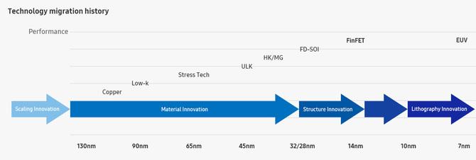 Samsung produkuje już chipy 7nm LPP z wykorzystaniem EUV [2]