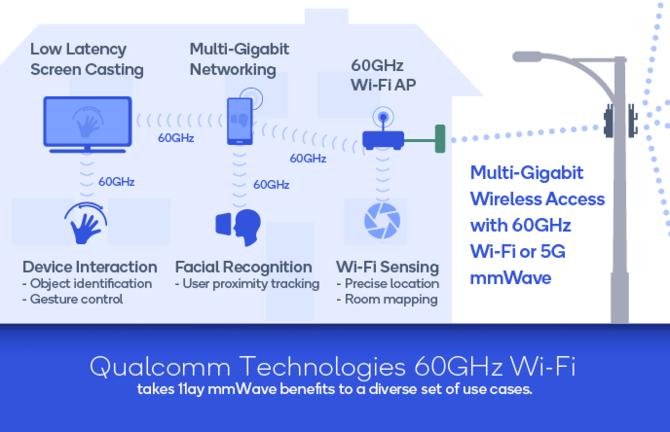 Wi-Fi 60 GHz od Qualcomm. Idealne do wirtualnej rzeczywistości [1]