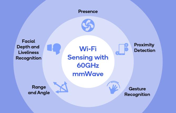Wi-Fi 60 GHz od Qualcomm. Idealne do wirtualnej rzeczywistości [2]