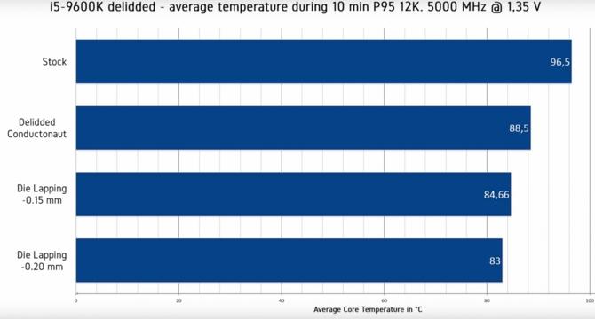 Intel Core i9-9900K - deliding daje efekty, ale papier ścierny też [2]