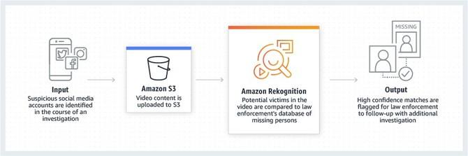 System rozpoznawania twarzy Amazon Rekognition budzi obawy [2]