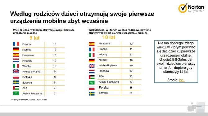 Raport Nortona: Jak dzieci korzystają z urządzeń mobilnych [4]