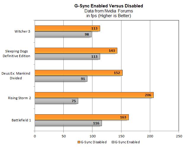 Nvidia G-Sync i SLI razem obniżają wydajność w grach [2]