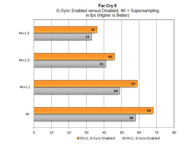 Nvidia G-Sync i SLI razem obniżają wydajność w grach [4]