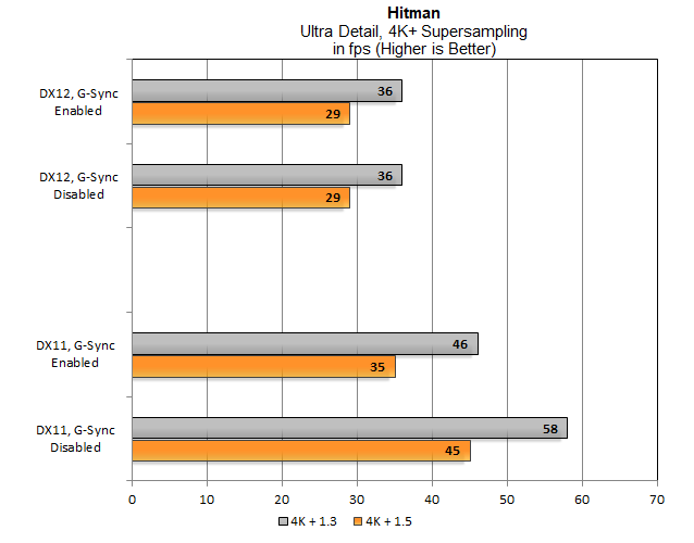 Nvidia G-Sync i SLI razem obniżają wydajność w grach [5]