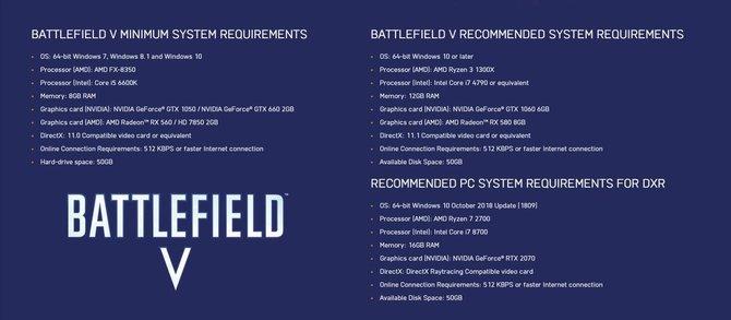 Battlefield V: poznaliśmy wymagania sprzętowe. Także pod RTX [4]