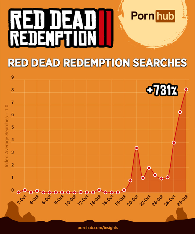 Czego często szukamy na PornHubie? Red Dead Redemption 2 [2]
