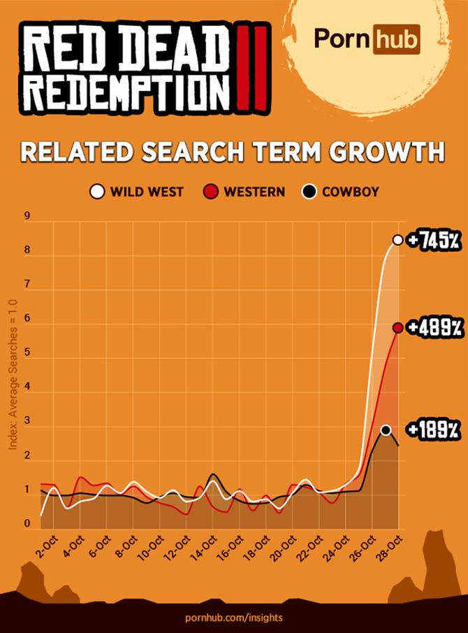 Czego często szukamy na PornHubie? Red Dead Redemption 2 [3]