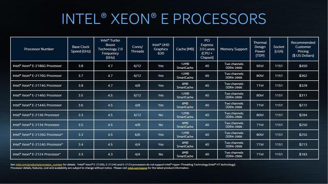 Intel prezentuje chipy Cascade Lake AP oraz nowe Xeony E-2100 [4]