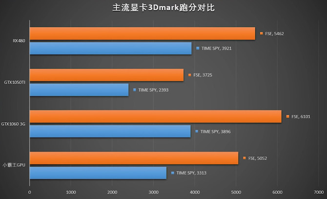 AMD Fenghuang - testy APU na nowej konsoli Subor Z+ [3]