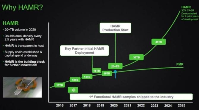 Seagate zapowiada 100 TB dyski HDD dzięki technologii HARM [1]