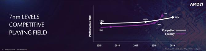 AMD zapowiada procesory serwerowe EPYC drugiej generacji  [1]