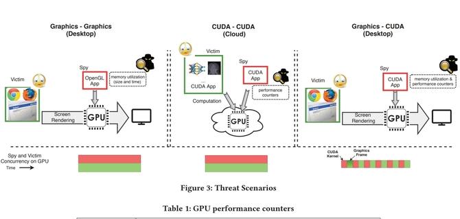 Karty graficzne NVIDIA GeForce obiektem ataków hakerskich [1]