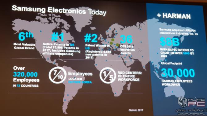 SDC 2018: Samsung w liczbach i przyszłość koreańskiej marki [1]