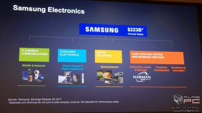 SDC 2018: Samsung w liczbach i przyszłość koreańskiej marki [3]