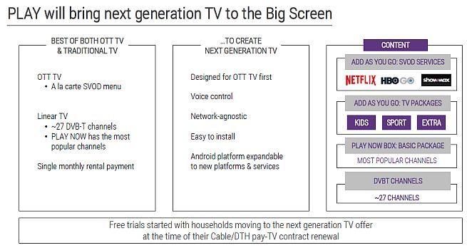 Przyszłość Play: Netflix w ofercie, nowe nadajniki i 5G w 2024 roku [1]