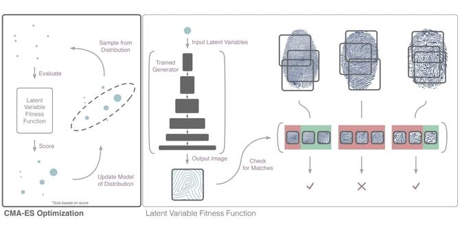AI potrafi stworzyć fałszywy odcisk palca by odblokować smartfona [1]