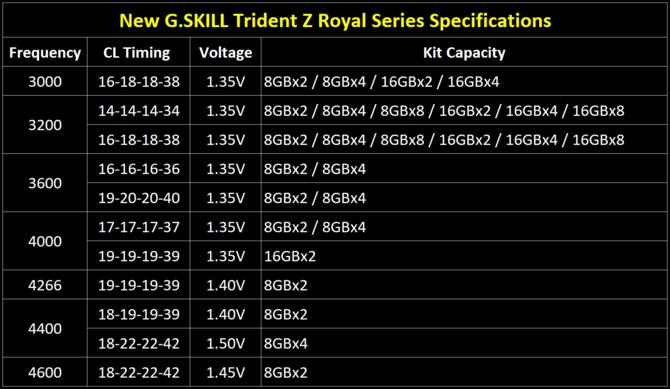 G.SKILL Trident Z Royal - Złote i srebrne moduły RAM z kryształami [7]
