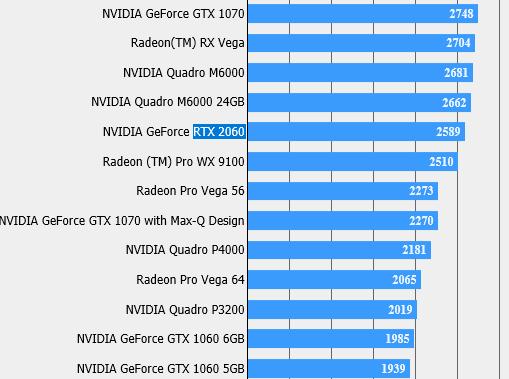 NVIDIA GeForce RTX 2060 - karta zauważona w benchmarku FFXV [2]