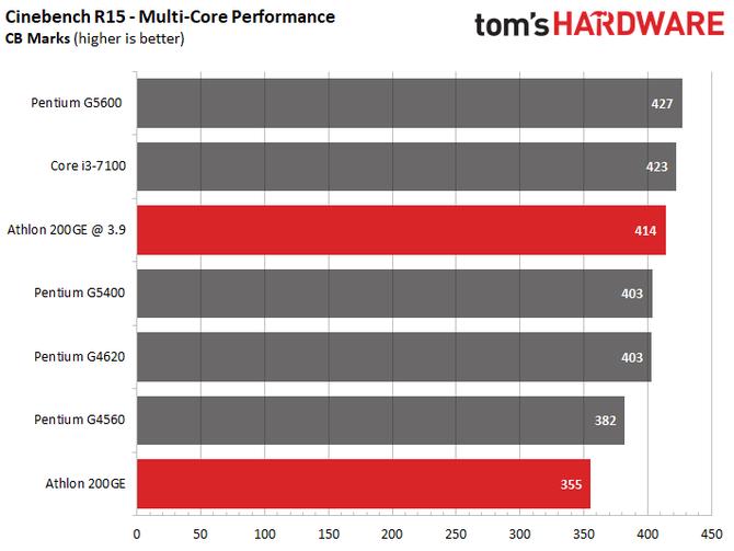 Zablokowany procesor AMD Athlon 200GE da się jednak podkręcać [1]