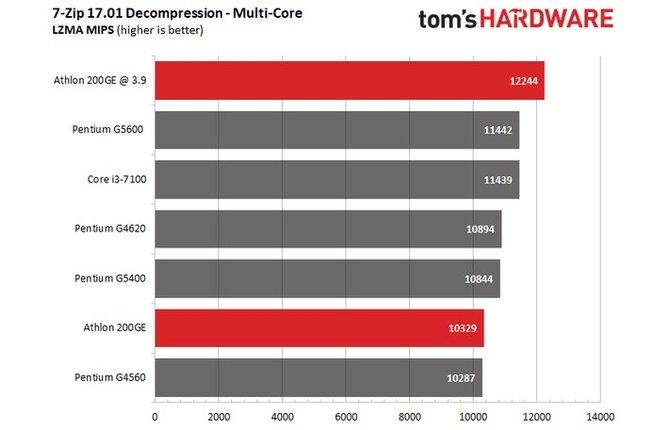 Zablokowany procesor AMD Athlon 200GE da się jednak podkręcać [2]