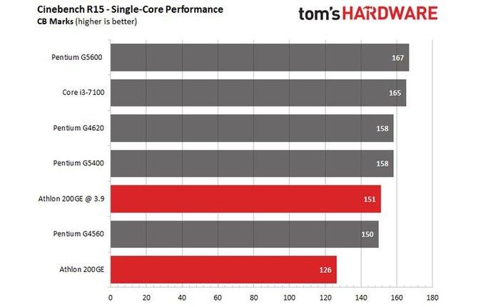 Zablokowany procesor AMD Athlon 200GE da się jednak podkręcać [5]
