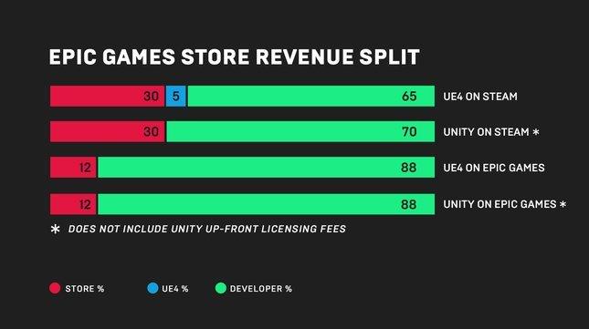 Epic Games zapowiada własną platformę konkurującą z Steam [1]