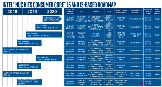 Intel Ghost Canyon NUC z procesorami Coffee Lake-H Refresh [2]